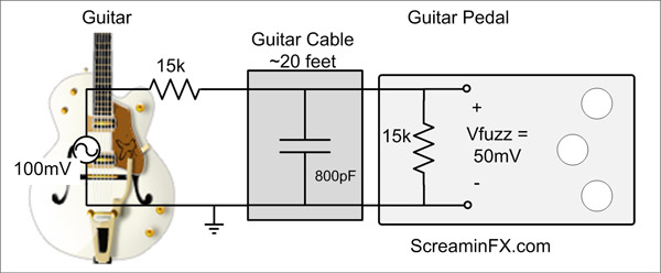 why and when to use a guitar buffer pedal and why do i care for guitar effects pedals. Black Bedroom Furniture Sets. Home Design Ideas